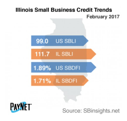 Illinois Small Business Defaults Deteriorate in February