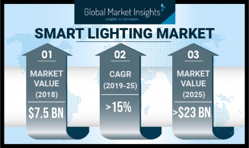 Smart Lighting Market Worth Over USD 23 Bn by 2025: Global Market Insights, Inc.