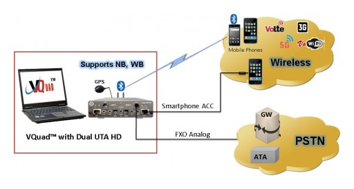 Enhanced Voice Analysis Testing on Mobile and Analog Networks