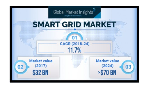 APAC Smart Grid Market to Register Gains at Over 12% to 2024: Global Market Insights, Inc.
