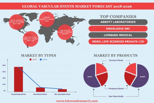 Increasing Incidence of Cardiovascular Disorders is Leading the Global Vascular Stents Market to Grow at a CAGR of 7.84% by 2026