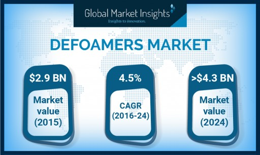 Defoamers Market Value to Hit USD 4.3 Bn by 2024: Global Market Insights, Inc.
