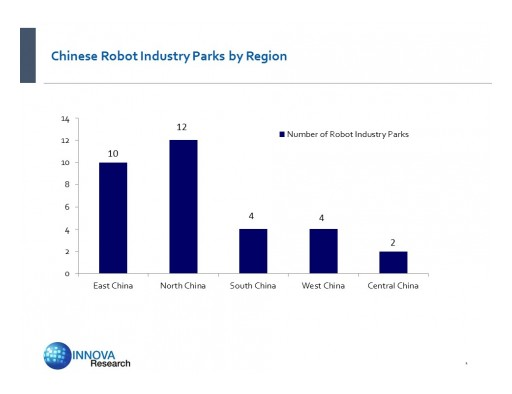 Signs of Overheating in Robot Industry Parks in China? Reports Innova Research