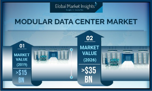 Modular Data Center Market Revenue to Hit USD 35B by 2026; Global Market Insights, Inc.