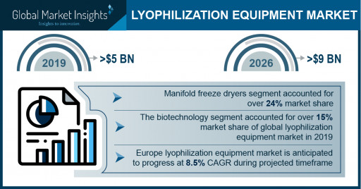Lyophilization Equipment Market Revenue to Cross USD 9 Bn by 2026: Global Market Insights, Inc.