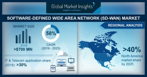 Software-Defined Wide Area Network (SD-WAN) Market to Hit $17bn by 2025: Global Market Insights, Inc.