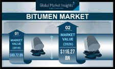 Bitumen Industry Forecasts 2026