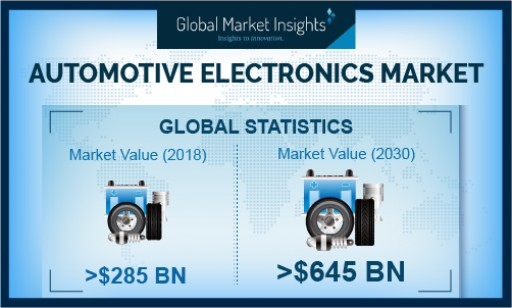 Automotive Electronics Market Revenue to Exceed USD $645 Billion Mark by 2030: Global Market Insights, Inc.