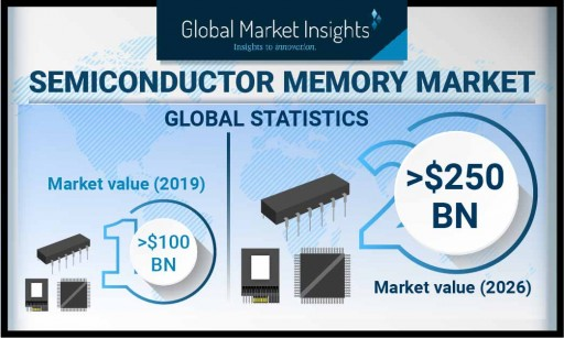 Semiconductor Memory Market worth over USD 250 Bn by 2026: Global Market Insights, Inc.