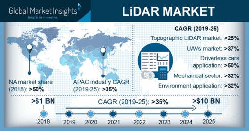LiDAR Market to Surpass $10 Billion by 2025: Global Market Insights, Inc.