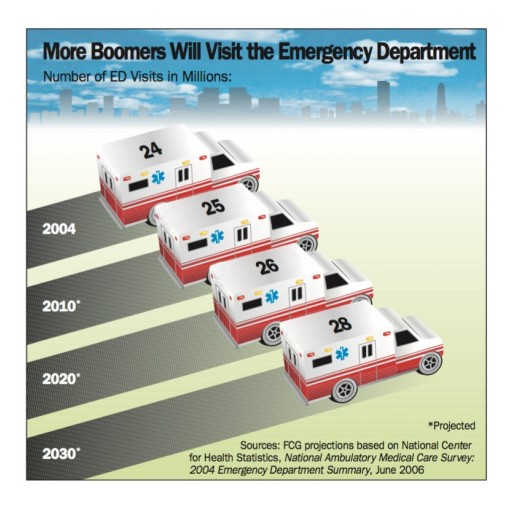 Ambulance Delivery to Emergency Rooms Set to Skyrocket Putting Ambulance Company Financials on Life Support