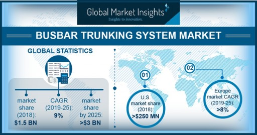 Busbar Trunking System Market to Hit $3 Billion by 2025: Global Market Insights, Inc.