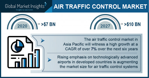 Air Traffic Control Market Revenue to Cross USD 10 Bn by 2027: Global Market Insights Inc.