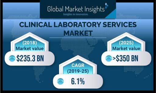Clinical Laboratory Services Market to Hit $350 Billion by 2025: Global Market Insights, Inc.