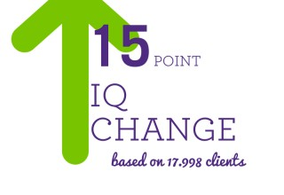 LearningRx Average IQ Change