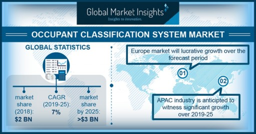 Occupant Classification System Market Value to Reach $3bn by 2025: Global Market Insights, Inc.