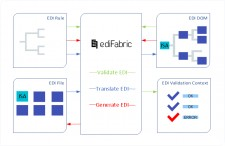 EdiFabric EDI software toolkit