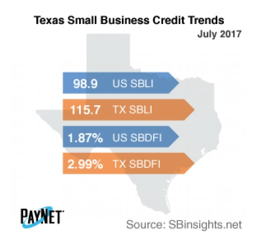 Small Business Defaults in Texas Unchanged in July