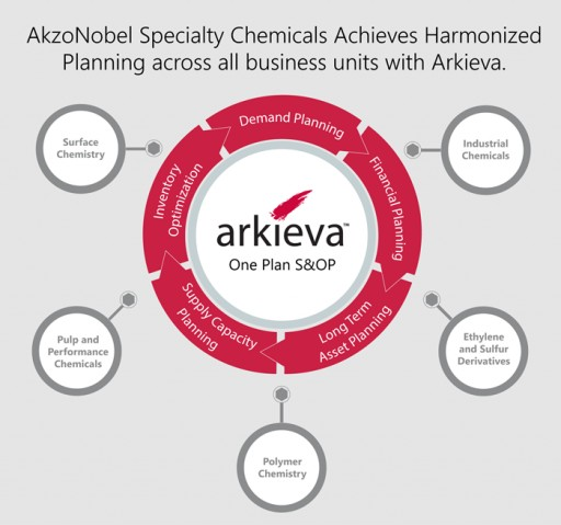 AkzoNobel Specialty Chemicals Achieves a One-Plan Harmonized S&OP Process With Arkieva