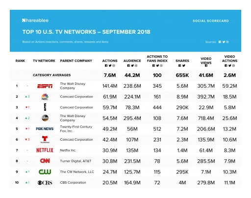 ESPN Wins Shareablee's Most Engaged TV Network on Social for Two Years Running