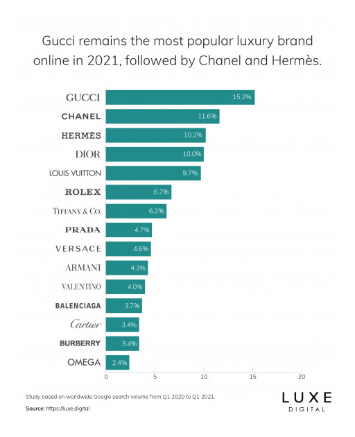 New Study by Luxe Digital Finds Gucci Remains #1 Most Popular Luxury Brand Online in 2021