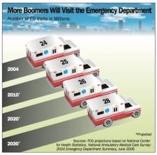 Boomers Emergency Room Visits Set To Skyrocket