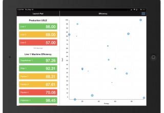 Webalo iPad Bubble Chart
