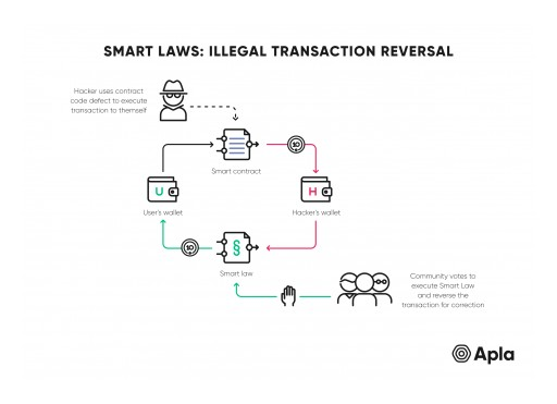 Apla Offers Smart Laws as a Solution for Transaction Fidelity in Blockchains
