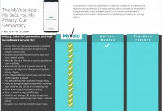 MyVote product comparison