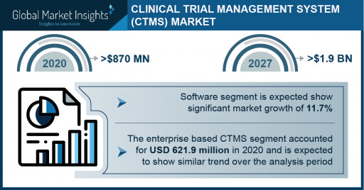 Clinical Trial Management System Market Revenue to Cross USD 1.9 Bn by 2027: Global Market Insights Inc.