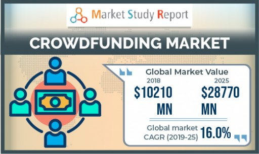 Global Crowdfunding Market to Exceed USD 28.77 Billion by 2025