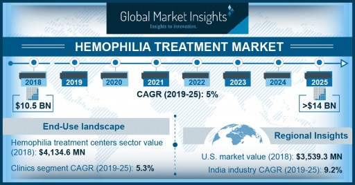 Hemophilia Treatment Market Value to Hit $14 Billion by 2025: Global Market Insights, Inc.