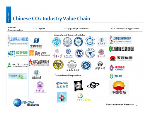 Innova Research's Report Analyzes China's Pathway Towards Carbon Neutrality by 2060