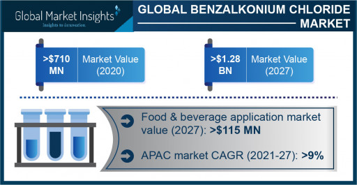 The Benzalkonium Chloride Market is projected to exceed $1.28 billion by 2027, Says Global Market Insights Inc.