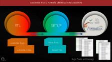 Axiomise RISC-V Formal Verification