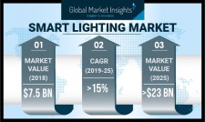 Smart Lighting Market 2019-2025 By Component, Technology, Application, Region