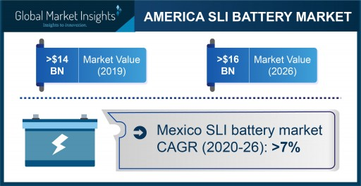 America SLI Battery Market projected to exceed $16 billion by 2026, Says Global Market Insights Inc.