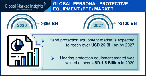 The Personal Protective Equipment Market projected to surpass $120 billion by 2027, says Global Market Insights Inc.