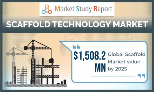 Global Scaffold Technology Market to Exceed US $1508 Million by 2025