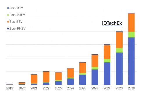 IDTechEx Research Report on Battery Second Life Examines What Can Be Done With 100GWh of Retired Electric Vehicle Batteries
