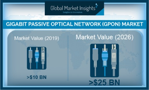 GPON Technology Market Growth Predicted at 13% Till 2026: Global Market Insights, Inc.