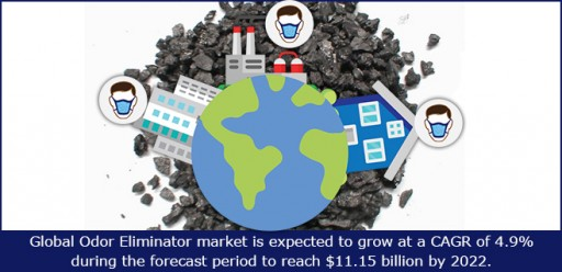 Global Odor Eliminator Market Expected to Grow at a CAGR of 4.9% Touching $11.15 Billion by 2022