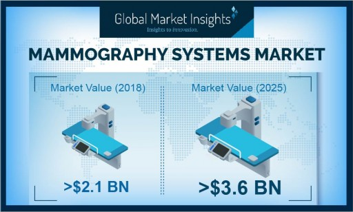 Mammography Systems Market to Cross $3.5 Billion by 2025: Global Market Insights, Inc.