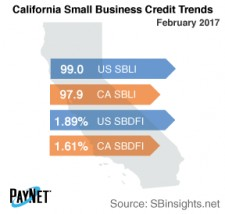 California Small Business Credit Trends