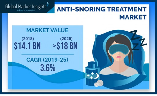 Anti-Snoring Treatment Market to Cross $18 Bn by 2025: Global Market Insights, Inc.