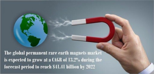 Permanent Rare Earth Magnets Market is Expected to Grow at a CAGR of 13.2% During the Forecast Period to Reach $41.41 Billion by 2022