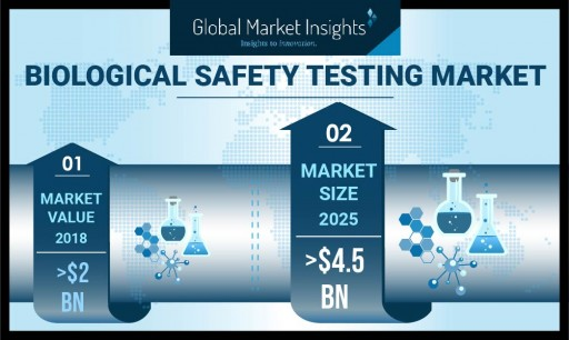 Biological Safety Testing Market to Cross $4.5 Billion by 2025: Global Market Insights, Inc.
