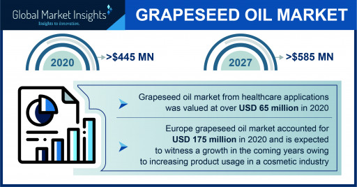 Grapeseed Oil Market 2021-2027: Top 4 Trends Impacting the Growth Curve, Says GMI