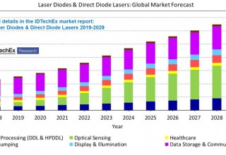 Preview of the global laser diodes and direct diode lasers market forecast