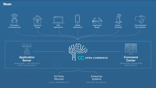 Stuzo Launches Open Commerce Platform, the Infrastructure Standard for Digital Services and Experiences in Fuel and Convenience Retail